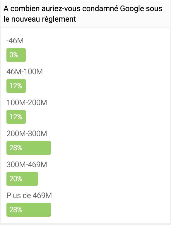 Google condamné à 375 Millions d'euros…